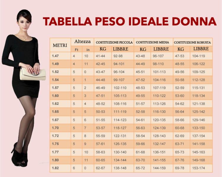 Tabella peso ideale donna
