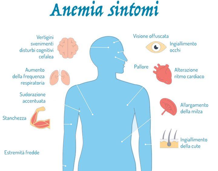sostegno per chi soffre di anemia.